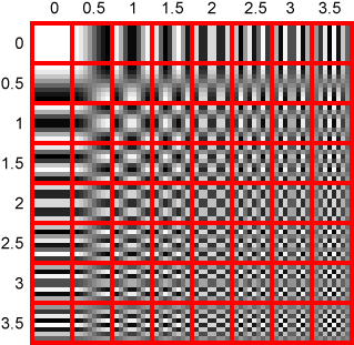 JPEG DCT patterns (enlarged)