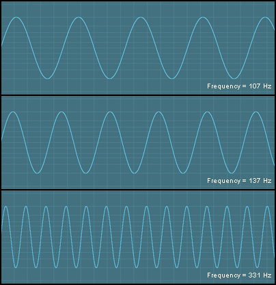 Three sinusoidal waveforms with different frequencies